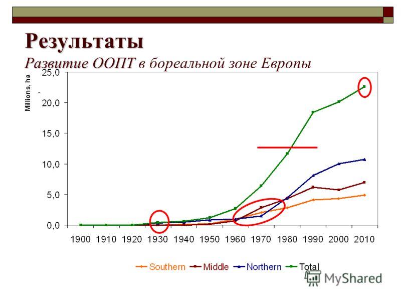Результаты Развитие ООПТ Результаты Развитие ООПТ в бореальной зоне Европы