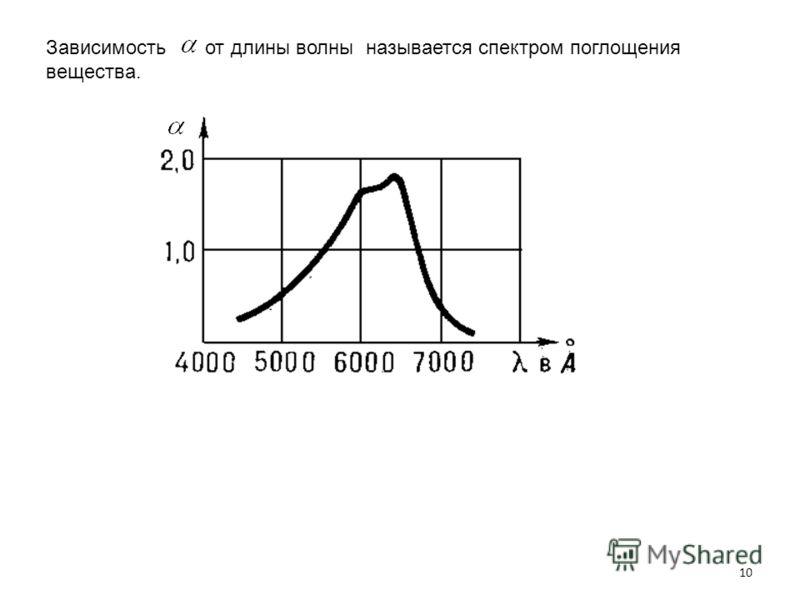 10 Зависимость от длины волны называется спектром поглощения вещества.