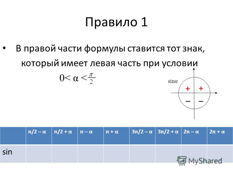 Правило 1 В правой части формулы ставится тот знак, который имеет левая часть при условии 0< α < + + –– π/2 – απ/2 + απ – απ + α3π/2 – α3π/2 + α2π – α2π + α sin sinα