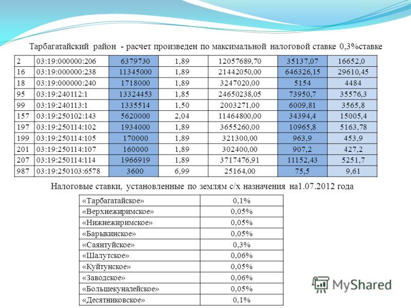 Тарбагатайский район - расчет произведен по максимальной налоговой ставке 0,3%ставке «Тарбагатайское»0,1% «Верхнежиримское»0,05% «Нижнежиримское»0,05% «Барыкинское»0,05% «Саянтуйское»0,3% «Шалутское»0,06% «Куйтунское»0,05% «Заводское»0,06% «Большекун