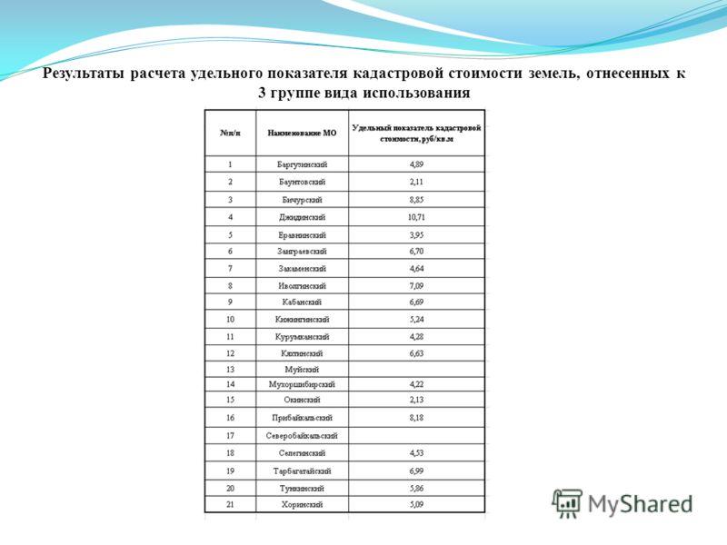 Результаты расчета удельного показателя кадастровой стоимости земель, отнесенных к 3 группе вида использования