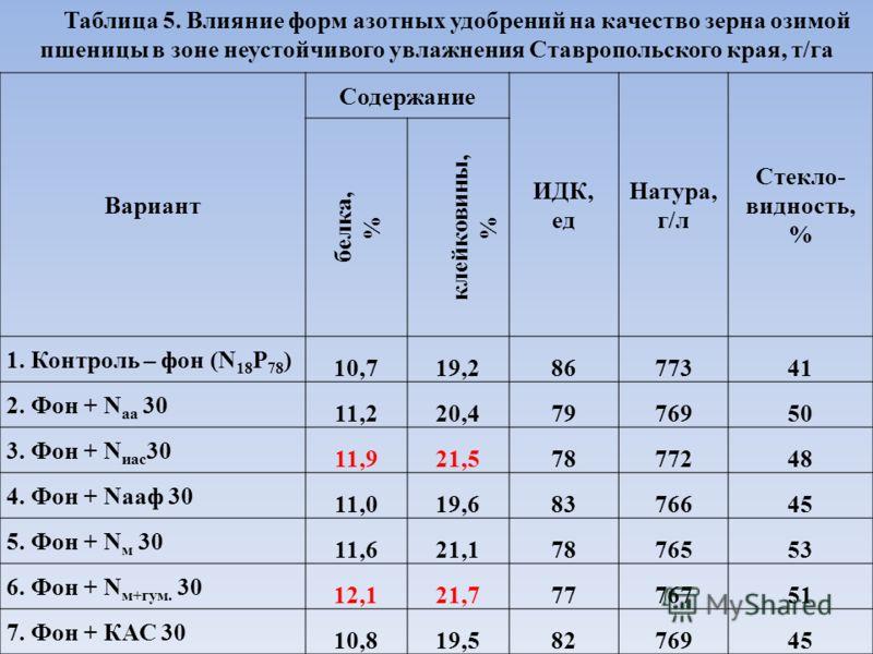 Таблица 5. Влияние форм азотных удобрений на качество зерна озимой пшеницы в зоне неустойчивого увлажнения Ставропольского края, т/га Вариант Содержание ИДК, ед Натура, г/л Стекло- видность, % белка, % клейковины, % 1. Контроль – фон (N 18 Р 78 ) 10,