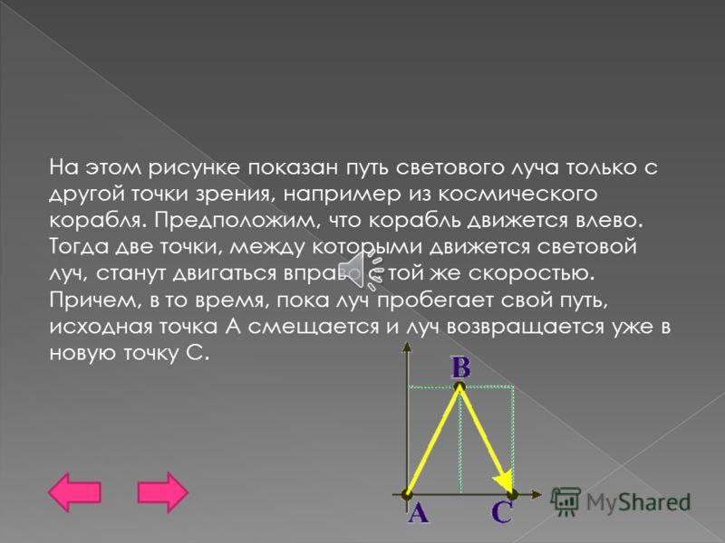 На этом рисунке показан путь светового луча только с другой точки зрения, например из космического корабля. Предположим, что корабль движется влево. Тогда две точки, между которыми движется световой луч, станут двигаться вправо с той же скоростью. Пр