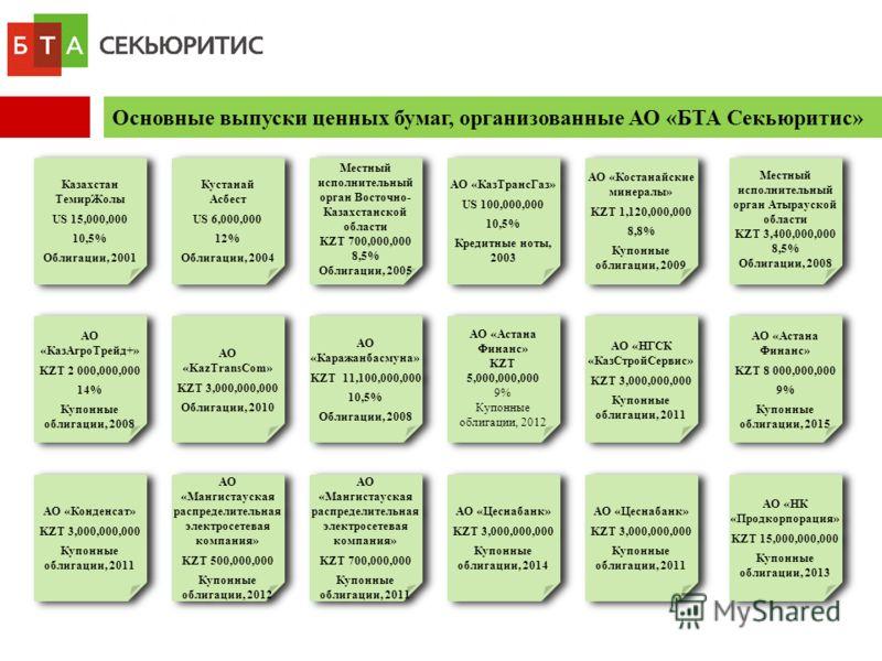 Основные выпуски ценных бумаг, организованные АО «БТА Секьюритис» АО «Астана Финанс» KZT 5,000,000,000 9% Купонные облигации, 2012 АО «Астана Финанс» KZT 5,000,000,000 9% Купонные облигации, 2012 АО «КазАгроТрейд+» KZT 2 000,000,000 14% Купонные обли