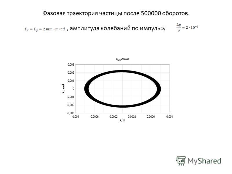Фазовая траектория частицы после 500000 оборотов., амплитуда колебаний по импуль су