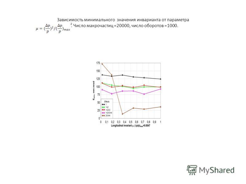 Зависимость минимального значения инварианта от параметра. Число макрочастиц =20000, число оборотов =1000.