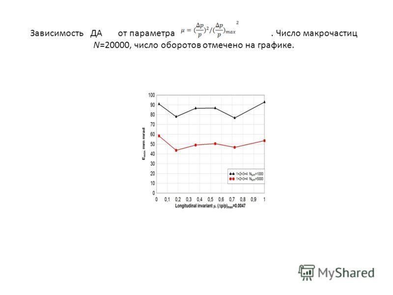 Зависимость ДА от параметра. Число макрочастиц N=20000, число оборотов отмечено на графике.