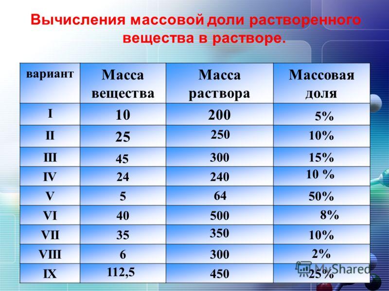 Вычисления массовой доли растворенного вещества в растворе. вариант Масса вещества Масса раствора Массовая доля I 10200 II 25 10% III30015% IV24240 V550% VI40500 VII3510% VIII6300 IX45025% 5% 250 45 10 % 64 8% 350 2% 112,5