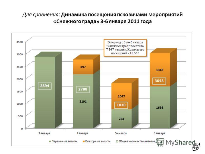Для сравнения: Динамика посещения псковичами мероприятий «Снежного града» 3-6 января 2011 года