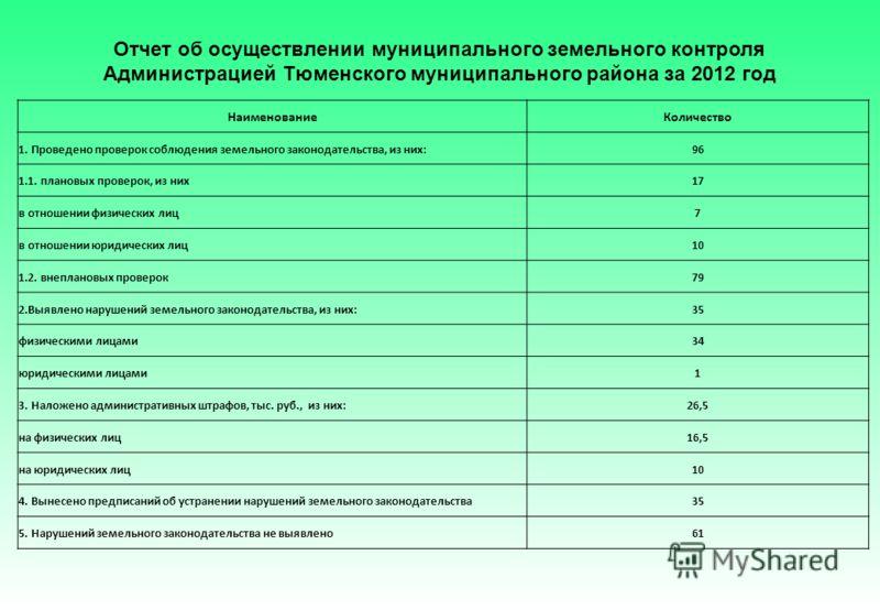 Отчет об осуществлении муниципального земельного контроля Администрацией Тюменского муниципального района за 2012 год НаименованиеКоличество 1. Проведено проверок соблюдения земельного законодательства, из них:96 1.1. плановых проверок, из них17 в от