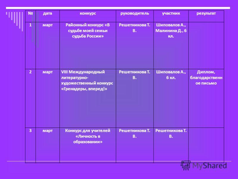 датаконкурсруководительучастникрезультат 1мартРайонный конкурс «В судьбе моей семьи судьба России» Решетникова Т. В. Шиповалов А., Малинина Д., 6 кл. 2мартVIII Международный литературно- художественный конкурс «Гренадеры, вперед!» Решетникова Т. В. Ш