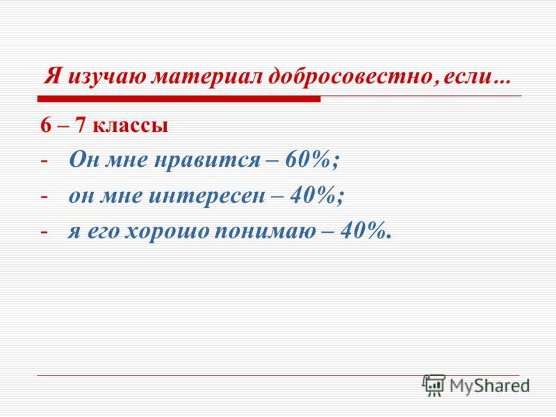 Я изучаю материал добросовестно, если … 6 – 7 классы -Он мне нравится – 60%; -он мне интересен – 40%; -я его хорошо понимаю – 40%.
