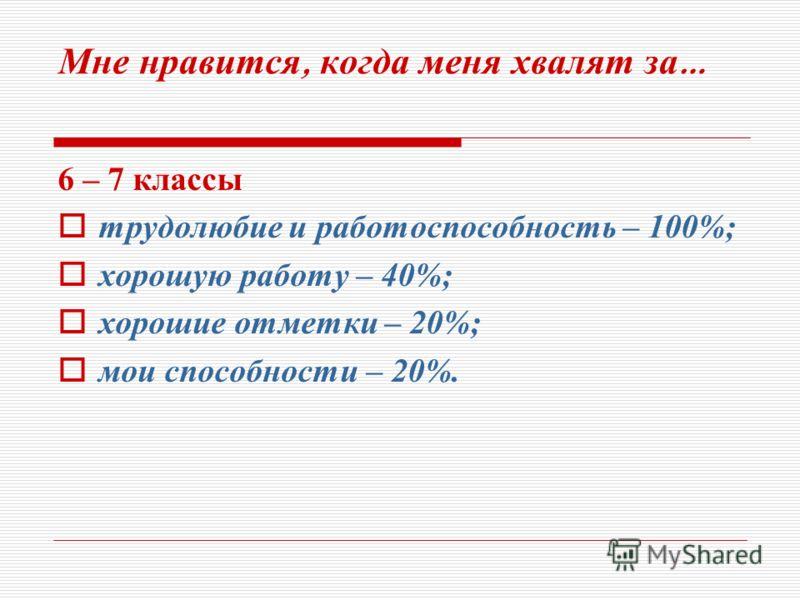 Мне нравится, когда меня хвалят за … 6 – 7 классы трудолюбие и работоспособность – 100%; хорошую работу – 40%; хорошие отметки – 20%; мои способности – 20%.