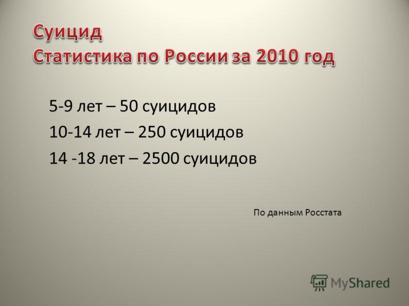 5-9 лет – 50 суицидов 10-14 лет – 250 суицидов 14 -18 лет – 2500 суицидов По данным Росстата