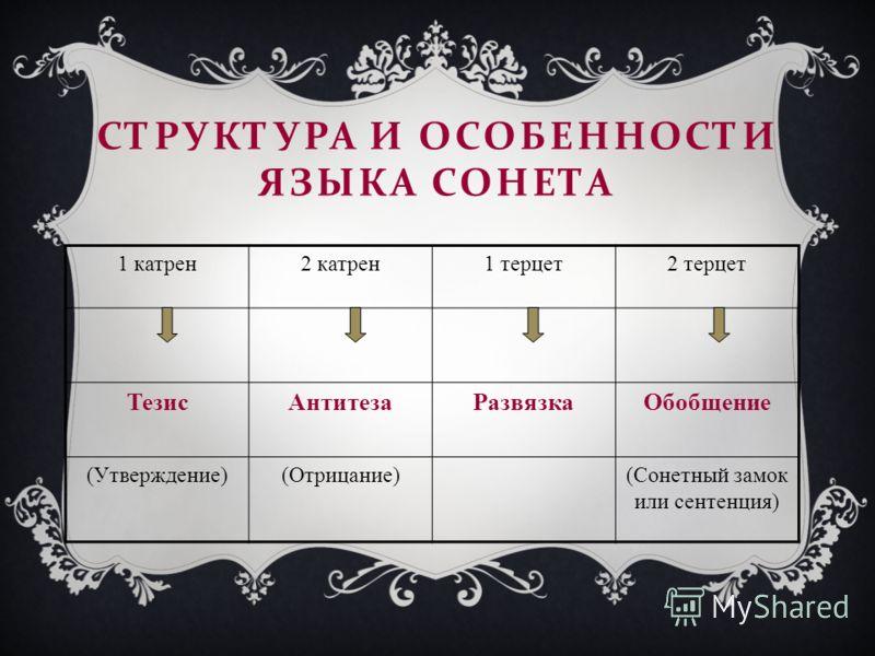 СТРУКТУРА И ОСОБЕННОСТИ ЯЗЫКА СОНЕТА 1 катрен2 катрен1 терцет2 терцет ТезисАнтитезаРазвязкаОбобщение (Утверждение)(Отрицание)(Сонетный замок или сентенция)
