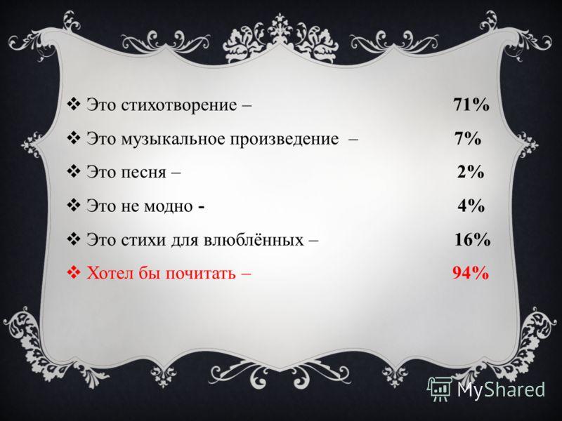 Это стихотворение – 71% Это музыкальное произведение – 7% Это песня – 2% Это не модно - 4% Это стихи для влюблённых – 16% Хотел бы почитать – 94%