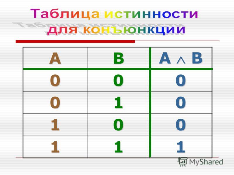 AB A B 000 010 100 111