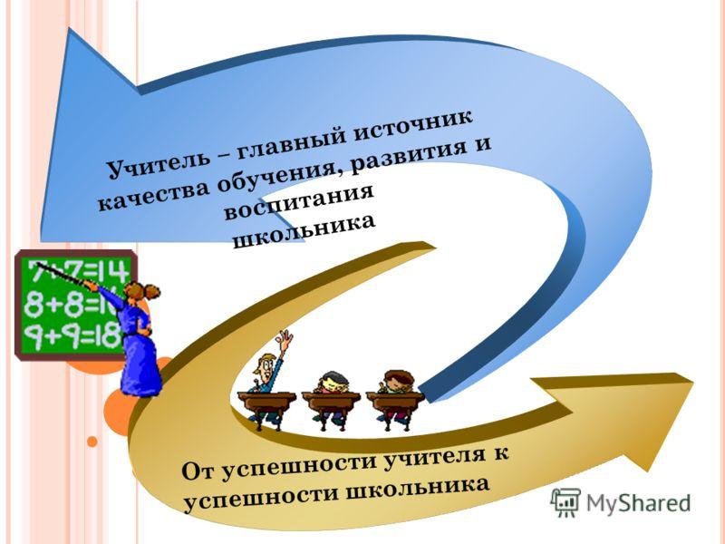 Учитель – главный источник качества обучения, развития и воспитания школьника От успешности учителя к успешности школьника