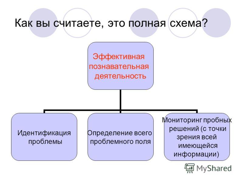 Как вы считаете, это полная схема? Эффективная познавательная деятельность Идентификация проблемы Определение всего проблемного поля Мониторинг пробных решений (с точки зрения всей имеющейся информации)