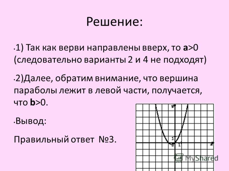 Решение: 1) Так как верви направлены вверх, то а>0 (следовательно варианты 2 и 4 не подходят) 2)Далее, обратим внимание, что вершина параболы лежит в левой части, получается, что b>0. Вывод: Правильный ответ 3.