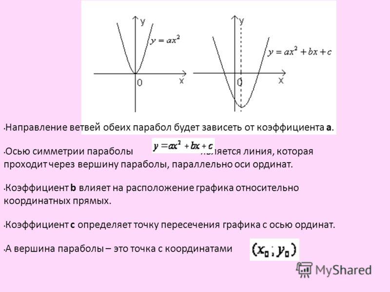 Направление ветвей обеих парабол будет зависеть от коэффициента а. Осью симметрии параболы является линия, которая проходит через вершину параболы, параллельно оси ординат. Коэффициент b влияет на расположение графика относительно координатных прямых