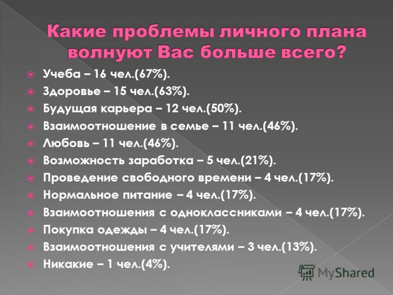 Учеба – 16 чел.(67%). Здоровье – 15 чел.(63%). Будущая карьера – 12 чел.(50%). Взаимоотношение в семье – 11 чел.(46%). Любовь – 11 чел.(46%). Возможность заработка – 5 чел.(21%). Проведение свободного времени – 4 чел.(17%). Нормальное питание – 4 чел