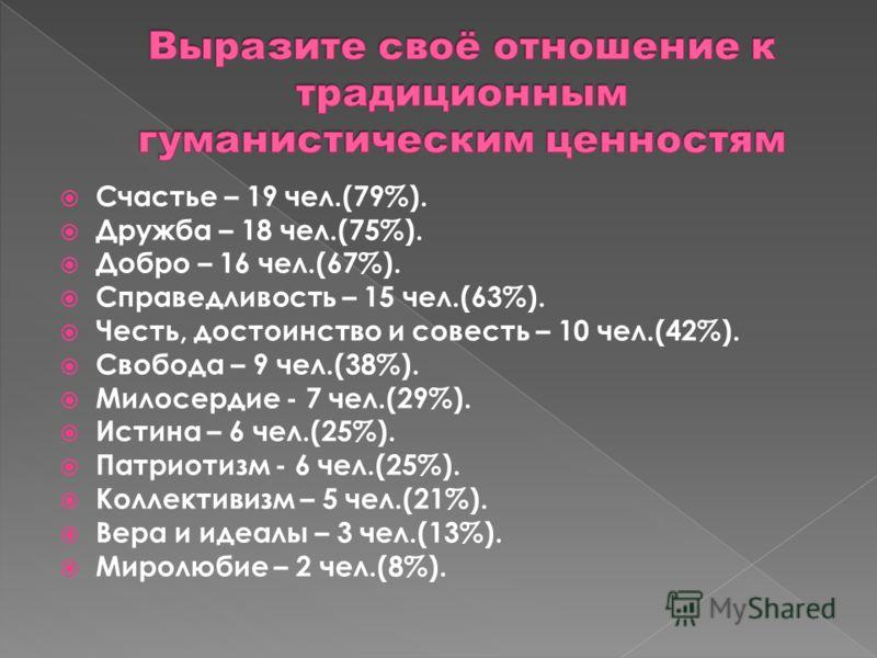 Счастье – 19 чел.(79%). Дружба – 18 чел.(75%). Добро – 16 чел.(67%). Справедливость – 15 чел.(63%). Честь, достоинство и совесть – 10 чел.(42%). Свобода – 9 чел.(38%). Милосердие - 7 чел.(29%). Истина – 6 чел.(25%). Патриотизм - 6 чел.(25%). Коллекти