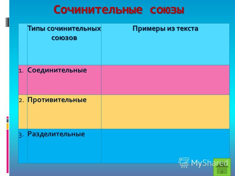 Сочинительные союзы Типы сочинительных союзов Примеры из текста 1.Соединительные 2.Противительные 3.Разделительные