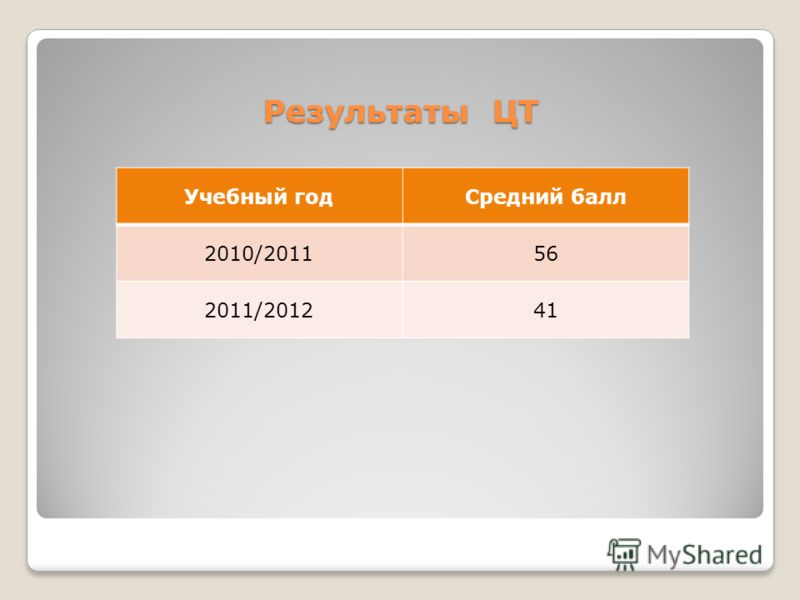 Учебный годСредний балл 2010/201156 2011/201241 Результаты ЦТ