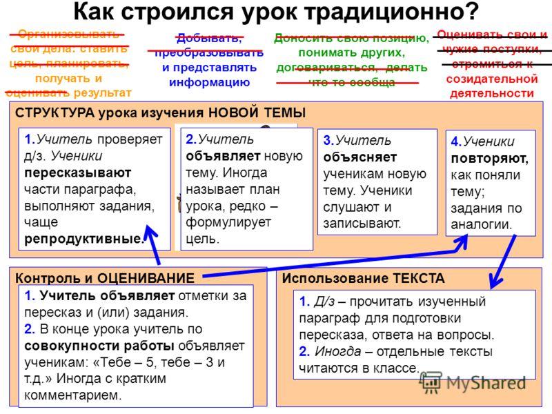 Как строился урок традиционно? СТРУКТУРА урока изучения НОВОЙ ТЕМЫ 1.Учитель проверяет д/з. Ученики пересказывают части параграфа, выполняют задания, чаще репродуктивные. 3.Учитель объясняет ученикам новую тему. Ученики слушают и записывают. 4.Ученик