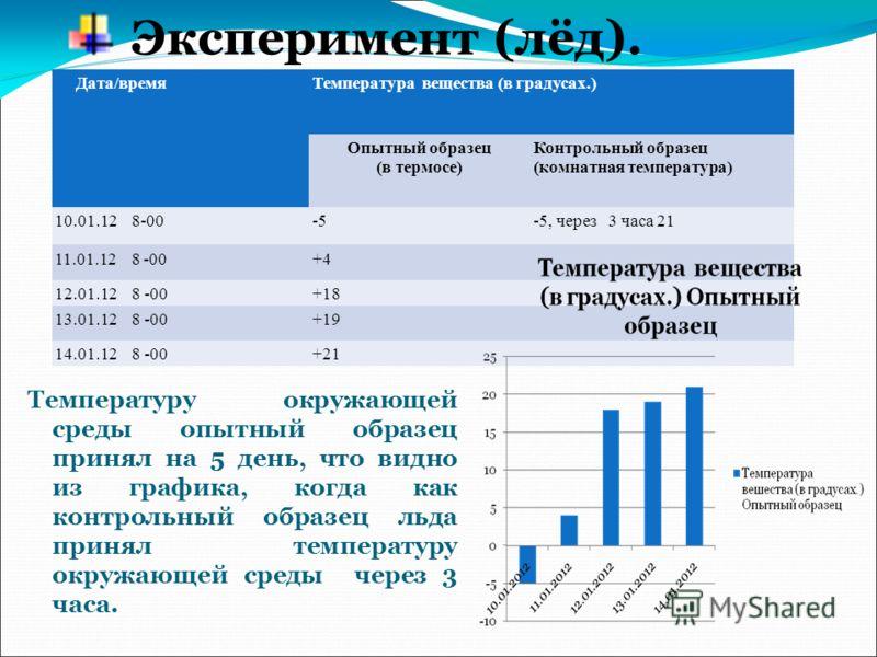 Температуру окружающей среды опытный образец принял на 5 день, что видно из графика, когда как контрольный образец льда принял температуру окружающей среды через 3 часа. Дата/времяТемпература вещества (в градусах.) Опытный образец (в термосе) Контрол