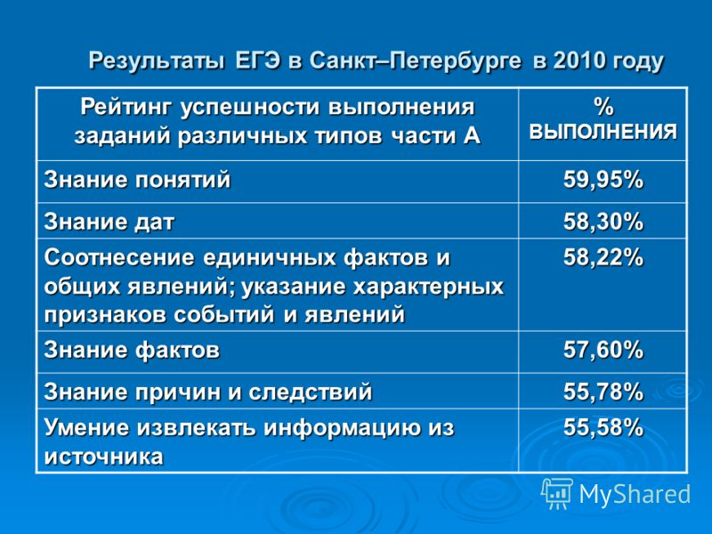Результаты ЕГЭ в Санкт–Петербурге в 2010 году Рейтинг успешности выполнения заданий различных типов части А % ВЫПОЛНЕНИЯ Знание понятий 59,95% Знание дат 58,30% Соотнесение единичных фактов и общих явлений; указание характерных признаков событий и яв