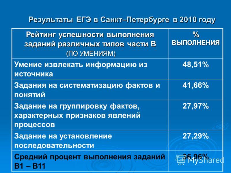 Результаты ЕГЭ в Санкт–Петербурге в 2010 году Рейтинг успешности выполнения заданий различных типов части В (ПО УМЕНИЯМ) (ПО УМЕНИЯМ) % ВЫПОЛНЕНИЯ Умение извлекать информацию из источника 48,51% Задания на систематизацию фактов и понятий 41,66% Задан