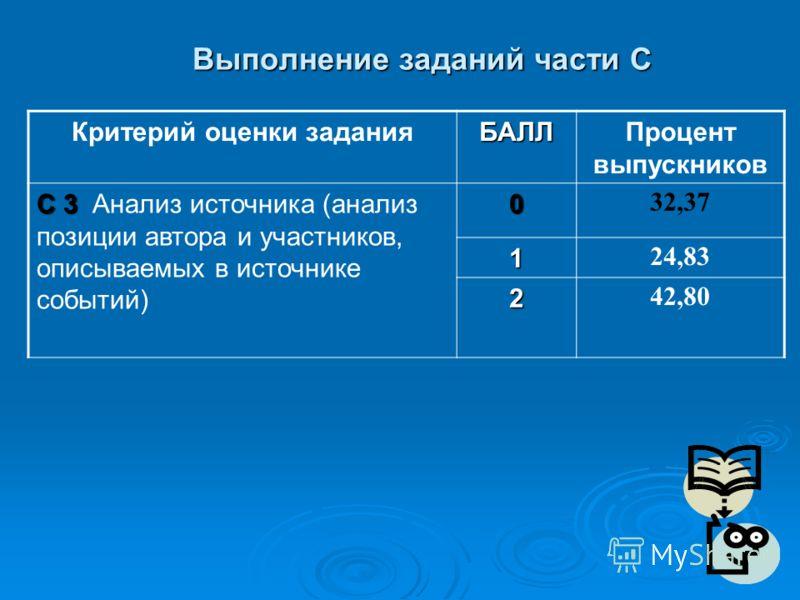 Выполнение заданий части С Критерий оценки заданияБАЛЛПроцент выпускников С 3 С 3 Анализ источника (анализ позиции автора и участников, описываемых в источнике событий)0 32,37 1 24,83 2 42,80
