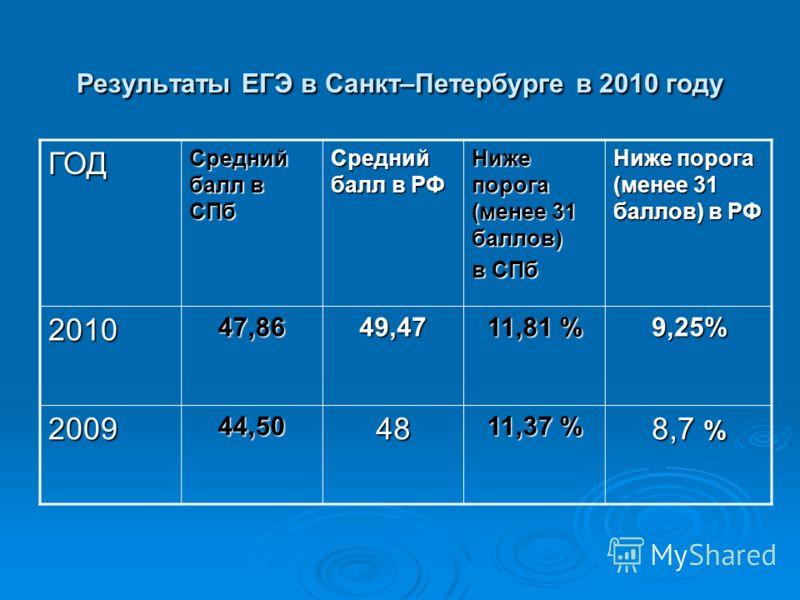 Результаты ЕГЭ в Санкт–Петербурге в 2010 году ГОД Средний балл в СПб Средний балл в РФ Ниже порога (менее 31 баллов) в СПб Ниже порога (менее 31 баллов) в РФ 201047,8649,47 11,81 % 9,25% 200944,5048 11,37 % 8,7 %