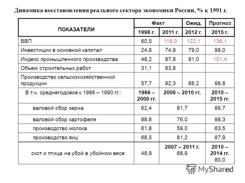 11 Динамика восстановления реального сектора экономики России, % к 1991 г. ПОКАЗАТЕЛИ ФактОжид.Прогноз 1998 г.2011 г.2012 г.2015 г. ВВП60,5118,0122,1138,1 Инвестиции в основной капитал24,874,979,098,0 Индекс промышленного производства48,287,891,0101,