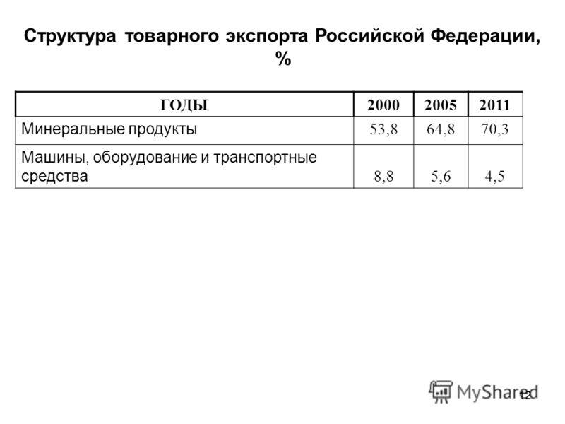 12 Структура товарного экспорта Российской Федерации, % ГОДЫ200020052011 Минеральные продукты 53,864,870,3 Машины, оборудование и транспортные средства 8,85,64,5