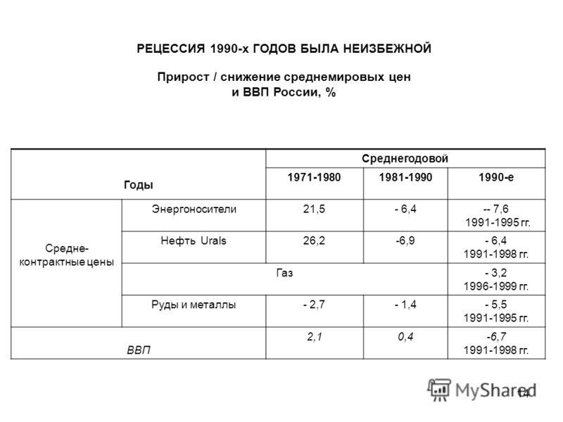 14 РЕЦЕССИЯ 1990-х ГОДОВ БЫЛА НЕИЗБЕЖНОЙ Прирост / снижение среднемировых цен и ВВП России, % Годы Среднегодовой 1971-19801981-19901990-е Средне- контрактные цены Энергоносители21,5- 6,4-- 7,6 1991-1995 гг. Нефть Urals26,2-6,9- 6,4 1991-1998 гг. Газ-