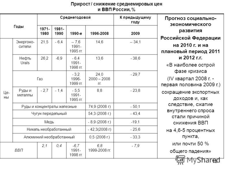 16 Прирост / снижение среднемировых цен и ВВП России, % Годы СреднегодовойК предыдущему году Прогноз социально- экономического развития Российской Федерации на 2010 г. и на плановый период 2011 и 2012 г.г. «В наиболее острой фазе кризиса (IV квартал