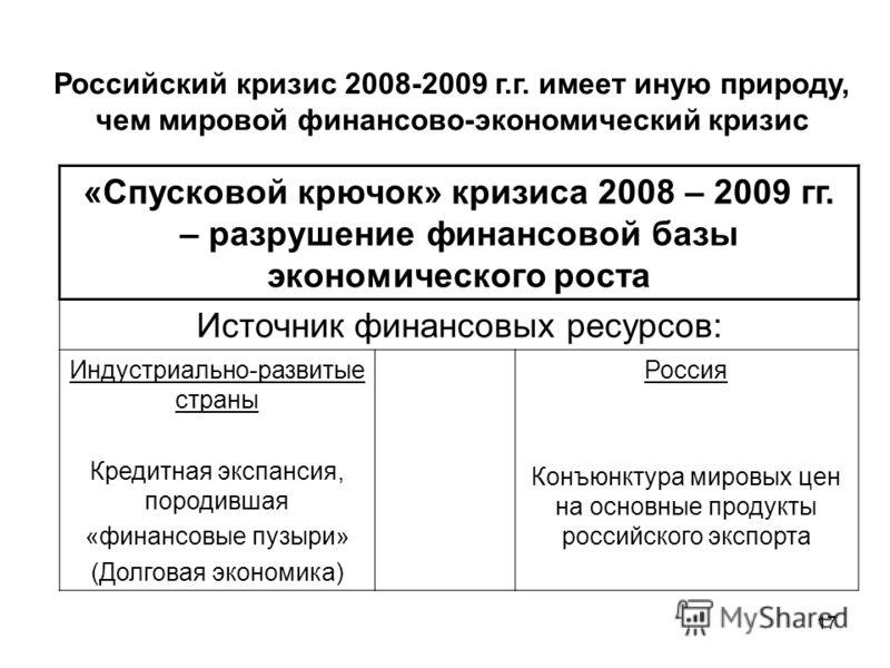 17 Российский кризис 2008-2009 г.г. имеет иную природу, чем мировой финансово-экономический кризис «Спусковой крючок» кризиса 2008 – 2009 гг. – разрушение финансовой базы экономического роста Источник финансовых ресурсов: Индустриально-развитые стран