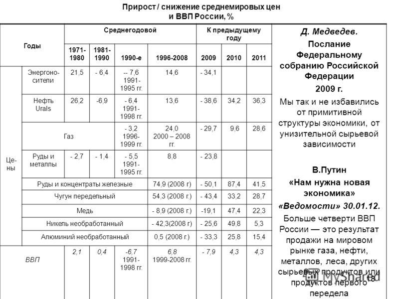 18 Прирост / снижение среднемировых цен и ВВП России, % Годы СреднегодовойК предыдущему году Д. Медведев. Послание Федеральному собранию Российской Федерации 2009 г. Мы так и не избавились от примитивной структуры экономики, от унизительной сырьевой
