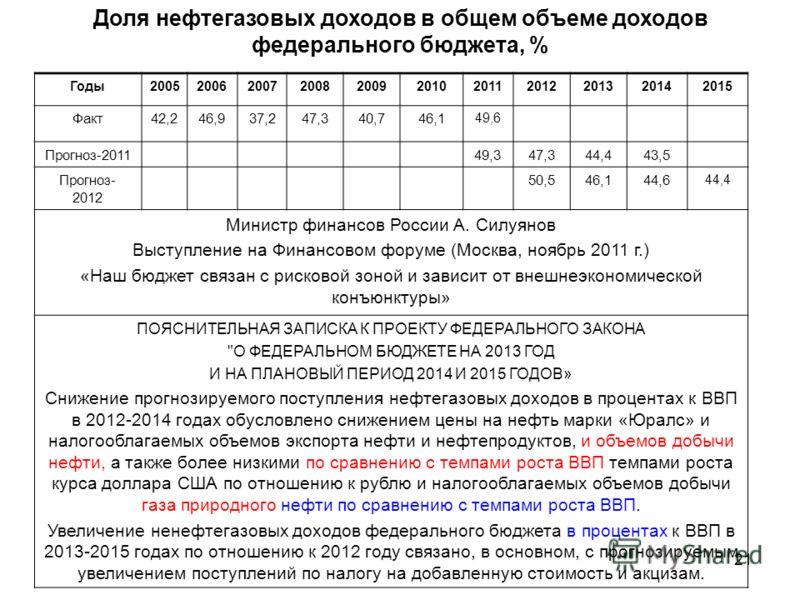 21 Доля нефтегазовых доходов в общем объеме доходов федерального бюджета, % Годы20052006200720082009201020112012201320142015 Факт42,246,937,247,340,746,1 49,6 Прогноз-201149,347,344,443,5 Прогноз- 2012 50,546,144,6 44,4 Министр финансов России А. Сил