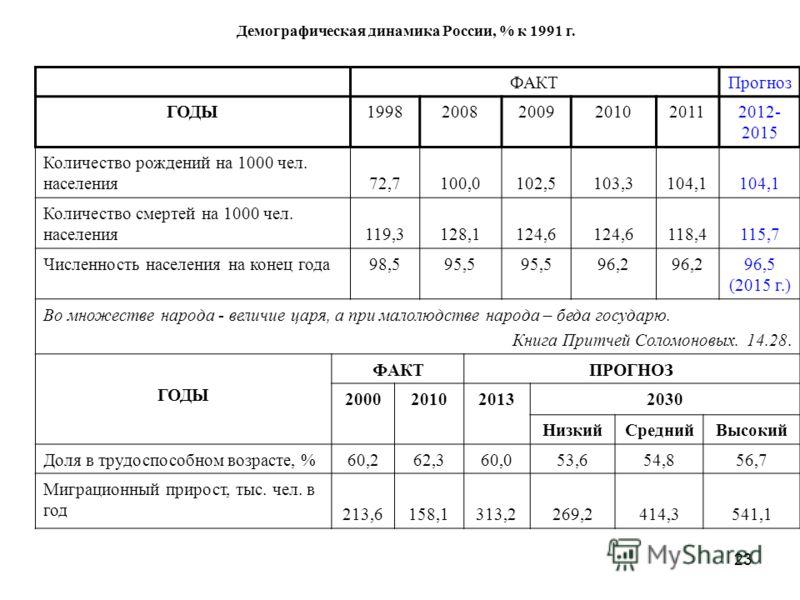 23 Демографическая динамика России, % к 1991 г. ФАКТПрогноз ГОДЫ199820082009201020112012- 2015 Количество рождений на 1000 чел. населения72,7100,0102,5103,3104,1 Количество смертей на 1000 чел. населения119,3128,1124,6 118,4115,7 Численность населени