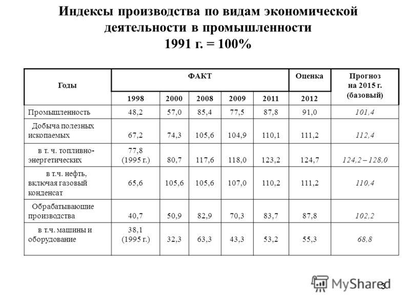 3 Индексы производства по видам экономической деятельности в промышленности 1991 г. = 100% Годы ФАКТОценкаПрогноз на 2015 г. (базовый) 199820002008200920112012 Промышленность48,257,085,477,587,891,0101,4 Добыча полезных ископаемых67,274,3105,6104,911