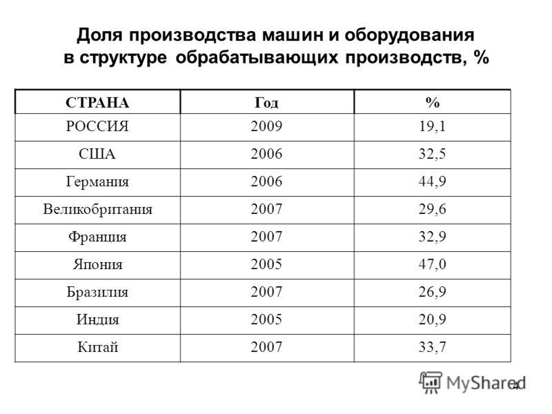 4 Доля производства машин и оборудования в структуре обрабатывающих производств, % СТРАНАГод% РОССИЯ200919,1 США200632,5 Германия200644,9 Великобритания200729,6 Франция200732,9 Япония200547,0 Бразилия200726,9 Индия200520,9 Китай200733,7