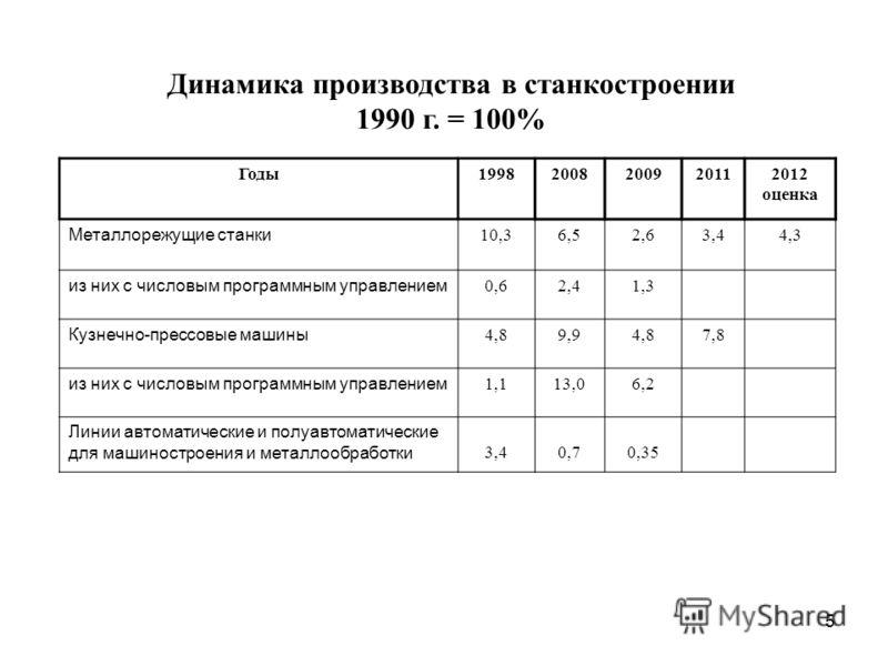 5 Динамика производства в станкостроении 1990 г. = 100% Годы19982008200920112012 оценка Металлорежущие станки 10,36,52,63,44,3 из них с числовым программным управлением 0,62,41,3 Кузнечно-прессовые машины 4,89,94,87,8 из них с числовым программным уп