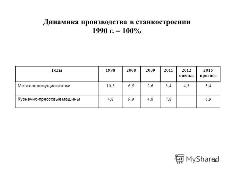 8 Динамика производства в станкостроении 1990 г. = 100% Годы19982008200920112012 оценка 2015 прогноз Металлорежущие станки 10,36,52,63,44,35,4 Кузнечно-прессовые машины 4,89,94,87,88,9