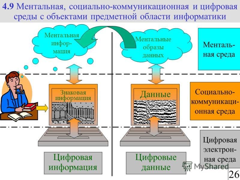Ментальная инфор- мация Менталь- ная среда Цифровая электрон- ная среда Социально- коммуникаци- онная среда Цифровая информация … Знаковая информация 4.9 Ментальная, социально-коммуникационная и цифровая среды с объектами предметной области информати