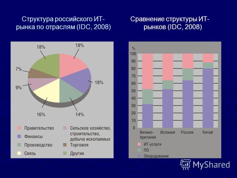 Сравнение структуры ИТ- рынков (IDC, 2008) Структура российского ИТ- рынка по отраслям (IDC, 2008)