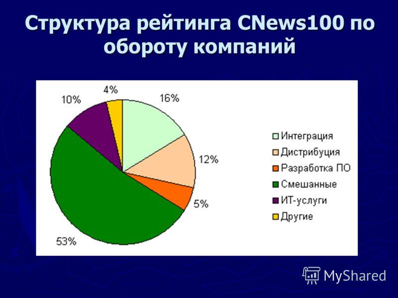 Структура рейтинга CNews100 по обороту компаний